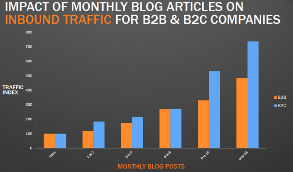 Impact blogging on inbound traffic - b2c b2b