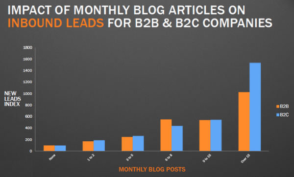 impact blogging on leads