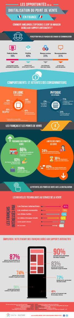 infographie les opportunités de la digitalisation de point de vente le web-to-store