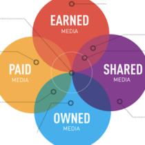 Devenez votre propre média via l'Inbound Marketing !