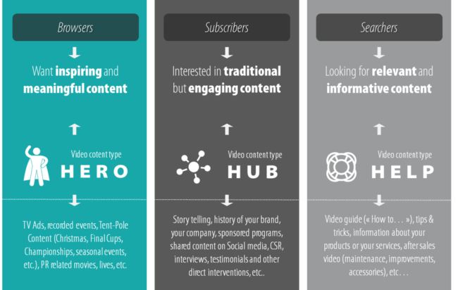 Small info-graphic presenting the three main content types published on YouTube.