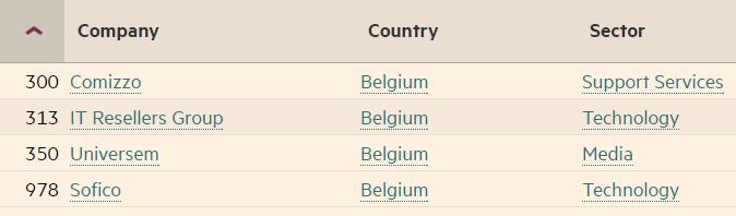Classement des entreprises belges