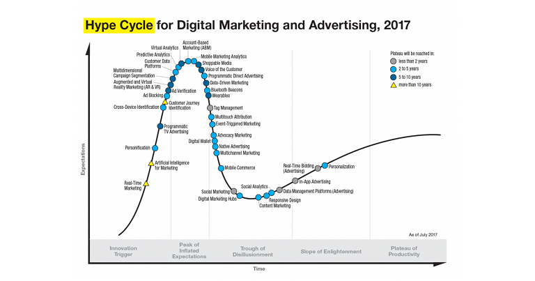 Gartner Hype Cycle 2017 for Digital Marketing & Adertising published in July 2017