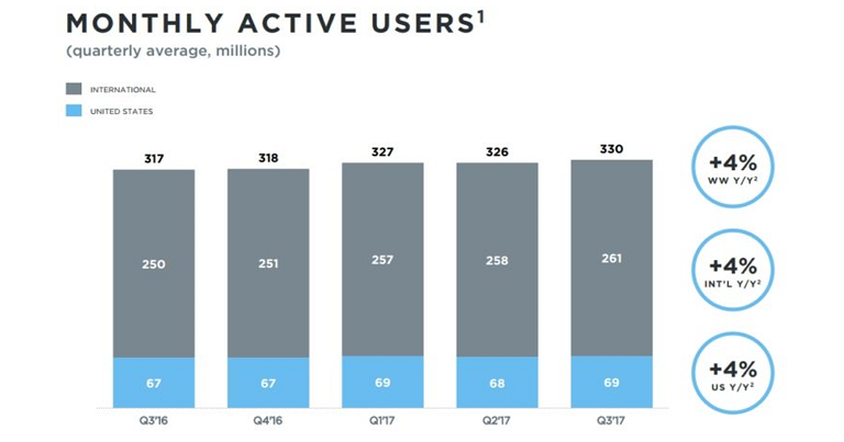 Evolution of the monthly active users on Twitter in 2017
