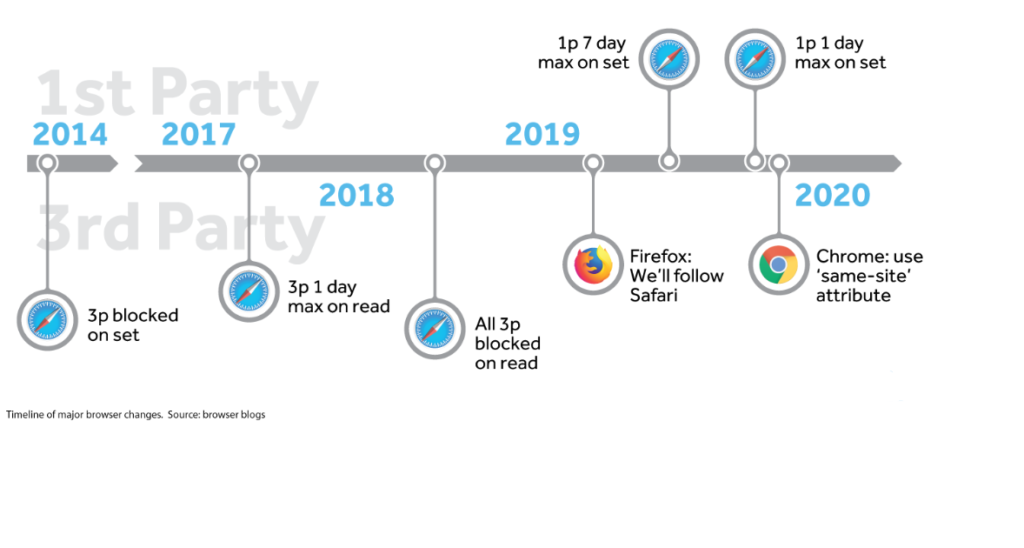 Cookie lifecycle on several browsers