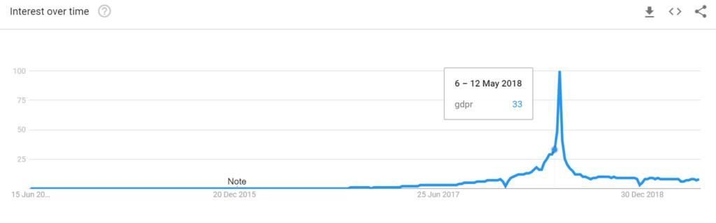 GDPR Interest over time