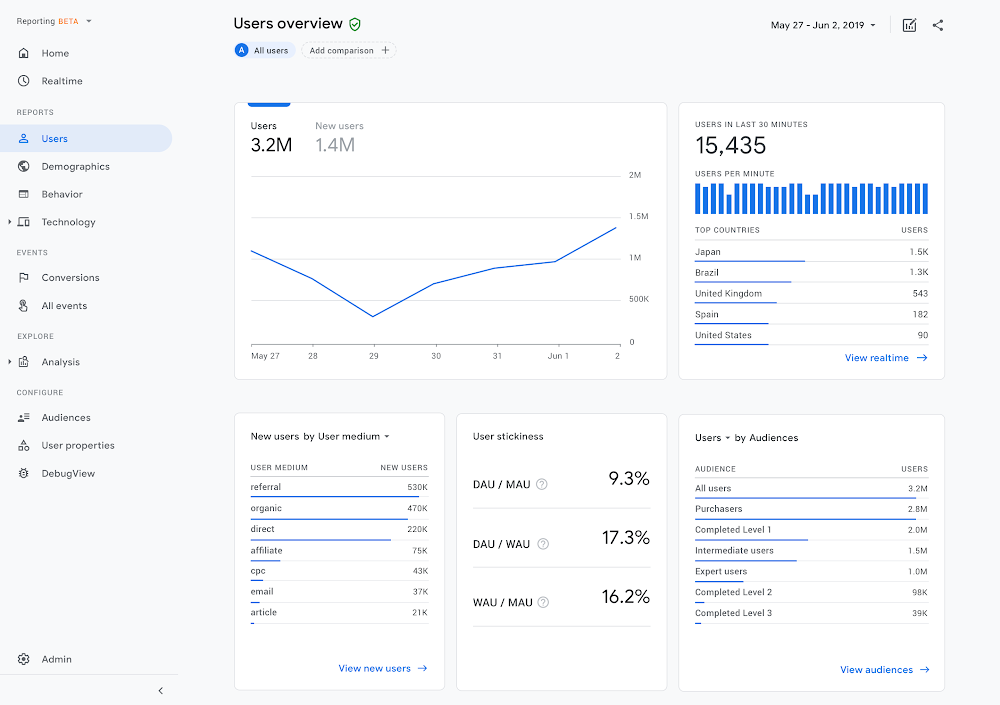 Screenshot New Google Analytics: Google Analytics 4 Property