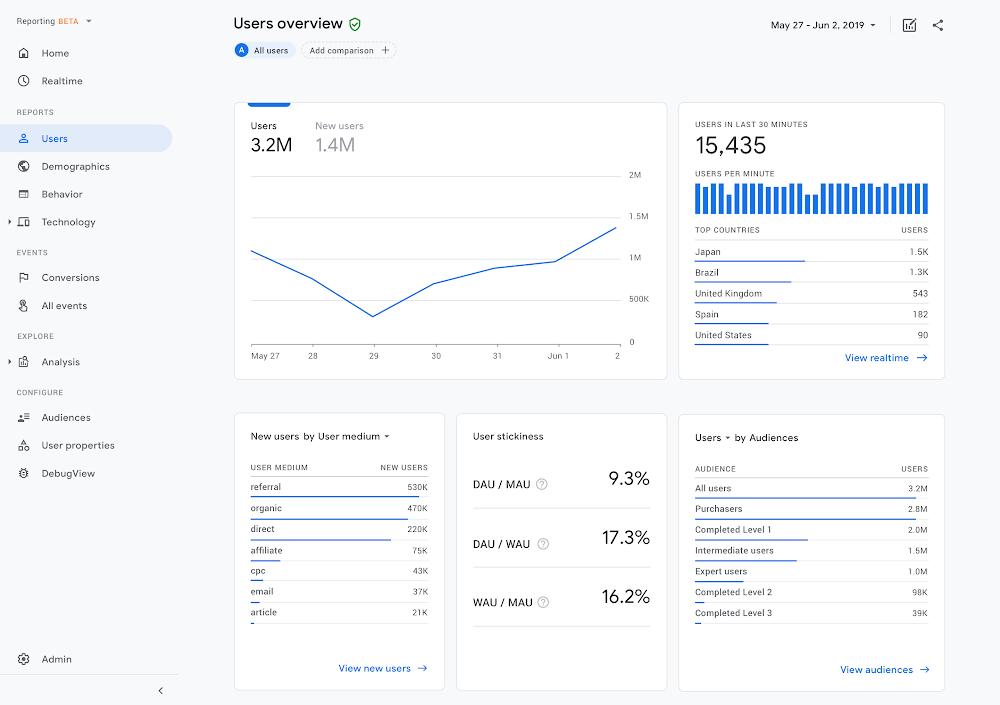 Screenshot New Google Analytics: Google Analytics 4 Property