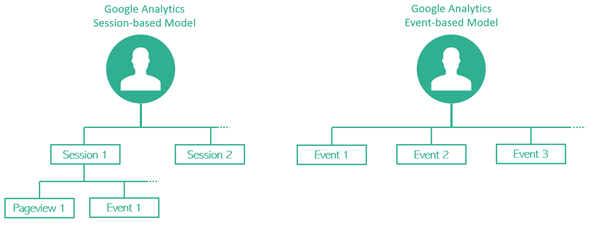 Google Analytics session-based model vs Event-based model